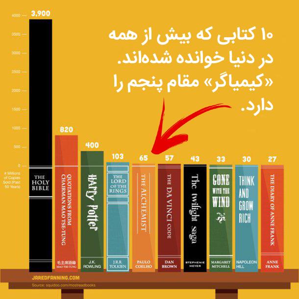 کیمیاگر مقام پنجم را در فهرست ۱۰ کتاب پرخوانندهٔ دنیا دارد