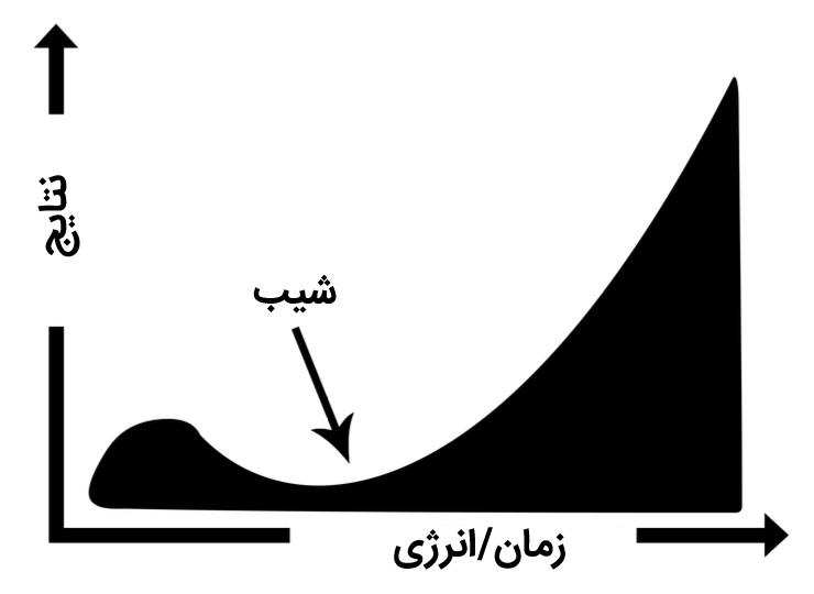 نمودار مفهوم شیب